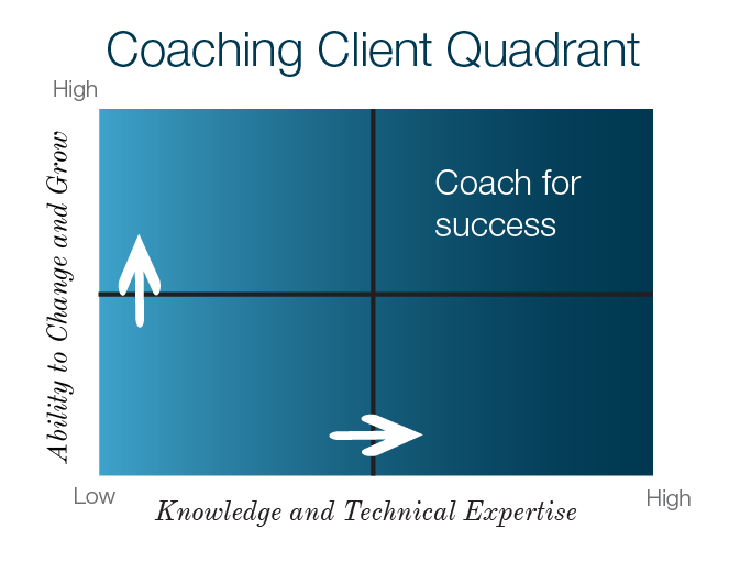Coaching Quadrant